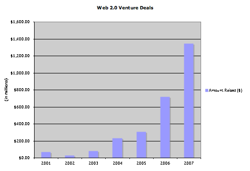 VC 2007 Deal
